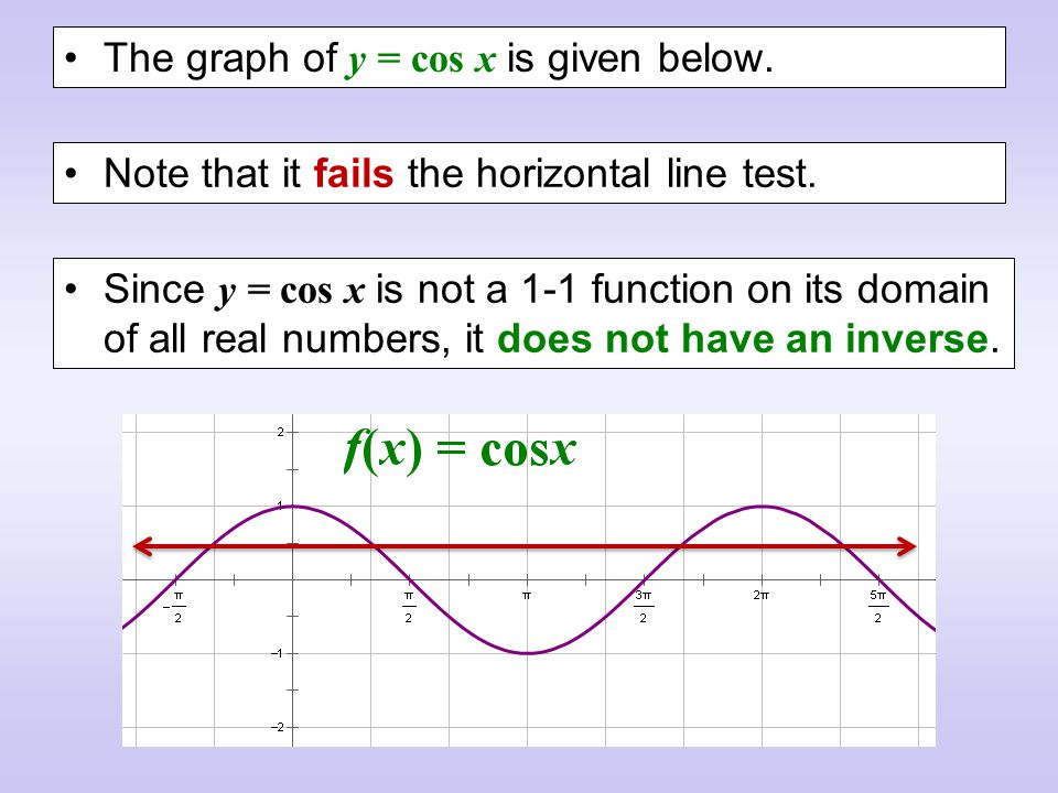 The graph of y = cos x is given below.