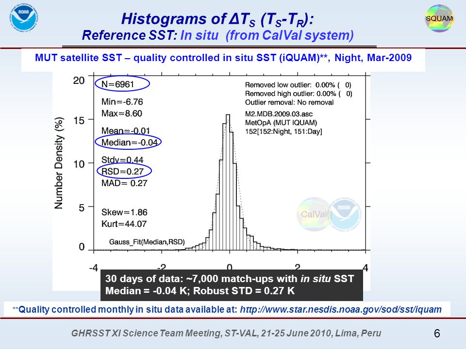 GHRSST XI Science Team Meeting, ST-VAL, 21-25 June 2010, Lima, Peru Histograms of ΔT S (T S -T R ): Reference SST: OSTIA (from MUT SQUAM system) More at SQUAM web MUT satellite night SST – OSTIA, 11-May to 20-May 2009 8 days of data: ~500,000 match-ups with OSTIA Median = 0.00 K; Robust STD = 0.30 K 7