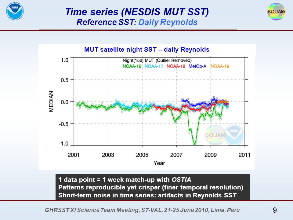 GHRSST XI Science Team Meeting, ST-VAL, 21-25 June 2010, Lima, Peru Time series (NESDIS MUT SST) Reference SST: Daily Reynolds More at SQUAM web 1 data point = 1 week match-up with OSTIA Patterns reproducible yet crisper (finer temporal resolution) Short-term noise in time series: artifacts in Reynolds SST MUT satellite night SST – daily Reynolds 9