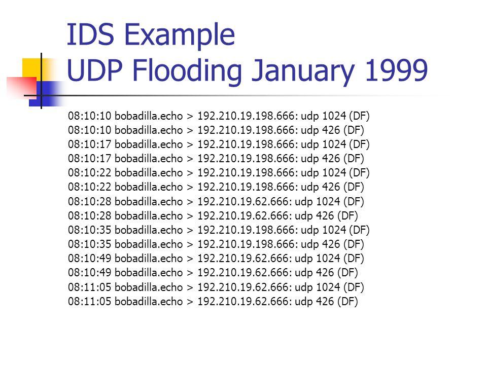 IDS Example UDP Flooding January 1999 08:10:10 bobadilla.echo > 192.210.19.198.666: udp 1024 (DF) 08:10:10 bobadilla.echo > 192.210.19.198.666: udp 426 (DF) 08:10:17 bobadilla.echo > 192.210.19.198.666: udp 1024 (DF) 08:10:17 bobadilla.echo > 192.210.19.198.666: udp 426 (DF) 08:10:22 bobadilla.echo > 192.210.19.198.666: udp 1024 (DF) 08:10:22 bobadilla.echo > 192.210.19.198.666: udp 426 (DF) 08:10:28 bobadilla.echo > 192.210.19.62.666: udp 1024 (DF) 08:10:28 bobadilla.echo > 192.210.19.62.666: udp 426 (DF) 08:10:35 bobadilla.echo > 192.210.19.198.666: udp 1024 (DF) 08:10:35 bobadilla.echo > 192.210.19.198.666: udp 426 (DF) 08:10:49 bobadilla.echo > 192.210.19.62.666: udp 1024 (DF) 08:10:49 bobadilla.echo > 192.210.19.62.666: udp 426 (DF) 08:11:05 bobadilla.echo > 192.210.19.62.666: udp 1024 (DF) 08:11:05 bobadilla.echo > 192.210.19.62.666: udp 426 (DF)