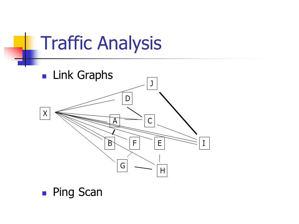 Traffic Analysis Link Graphs Ping Scan X D AC B G EF H I J