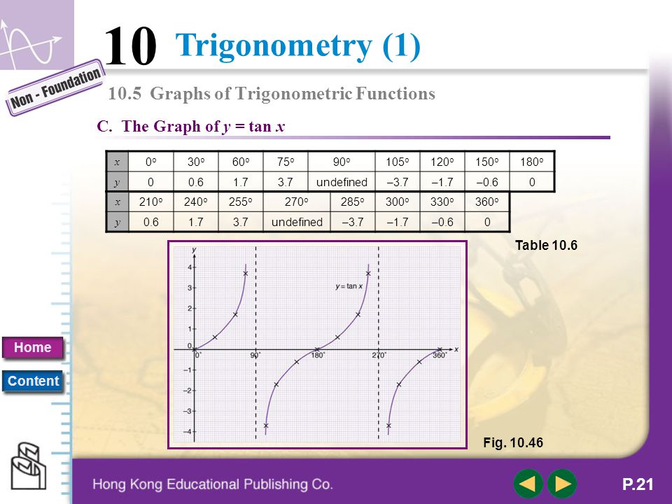 Trigonometry (1) 10 Home Content P.20 B. The Graph of y = cos x x 0o0o 30 o 60 o 90 o 120 o 150 o 180 o 210 o 240 o 270 o 300 o 330 o 360 o y 10.90.50