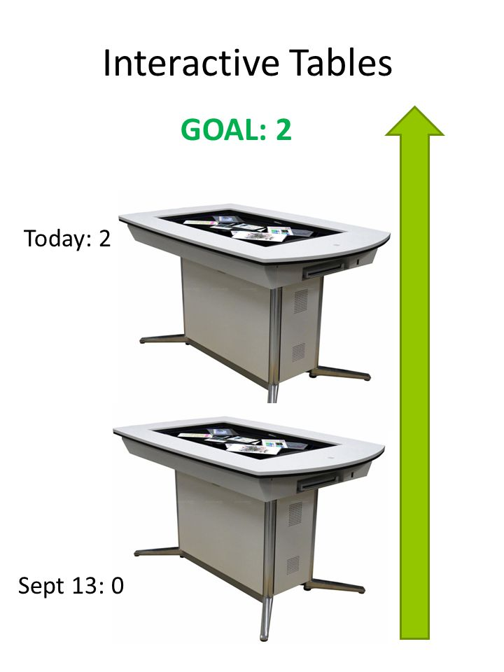 Interactive Tables GOAL: 2 Sept 13: 0 Today: 2