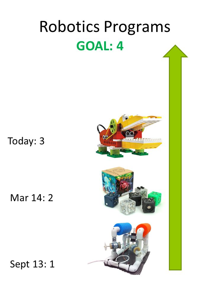 Robotics Programs Sept 13: 1 GOAL: 4 Mar 14: 2 Today: 3