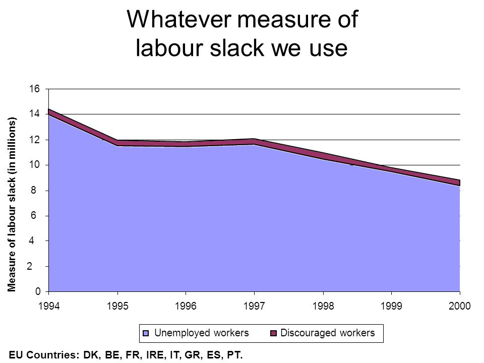 Whatever measure of labour slack we use 0 2 4 6 8 10 12 14 16 1994199519961997199819992000 Unemployed workersDiscouraged workers Measure of labour slack (in millions) EU Countries: DK, BE, FR, IRE, IT, GR, ES, PT.
