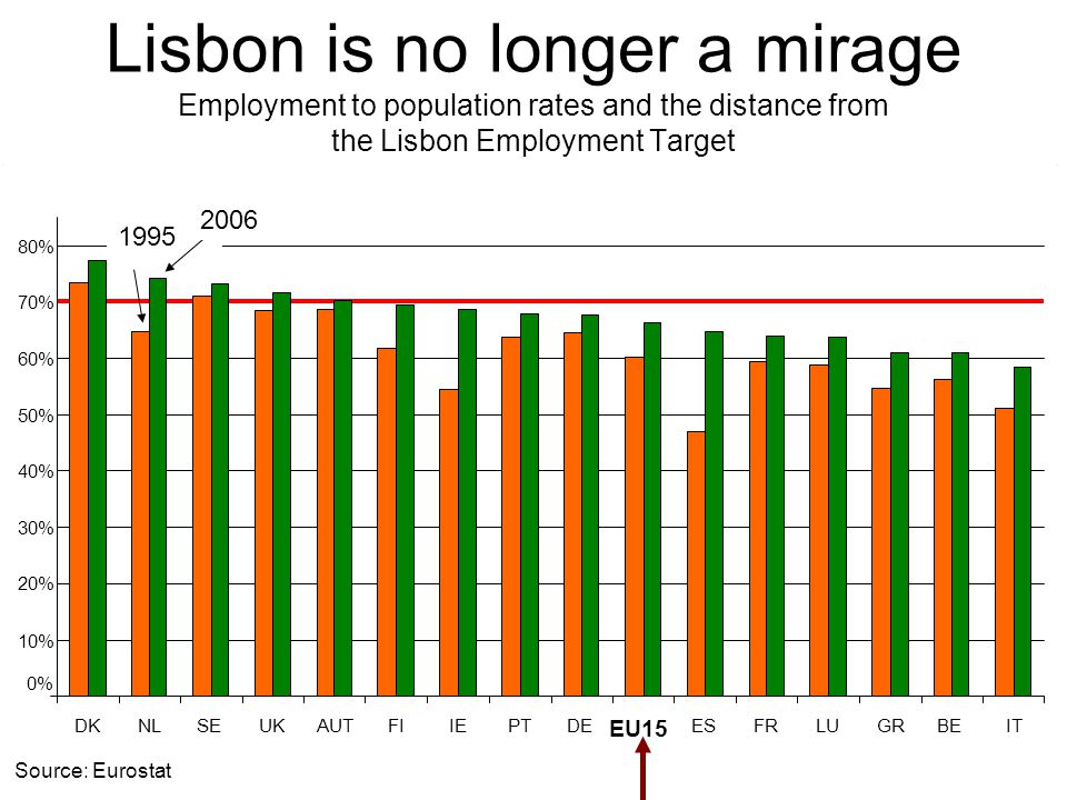 0% 10% 20% 30% 40% 50% 60% 70% 80% DKNLSEUKAUTFIIEPTDE EU15 ESFRLUGRBEIT Lisbon is no longer a mirage Employment to population rates and the distance from the Lisbon Employment Target Source: Eurostat 1995 2006