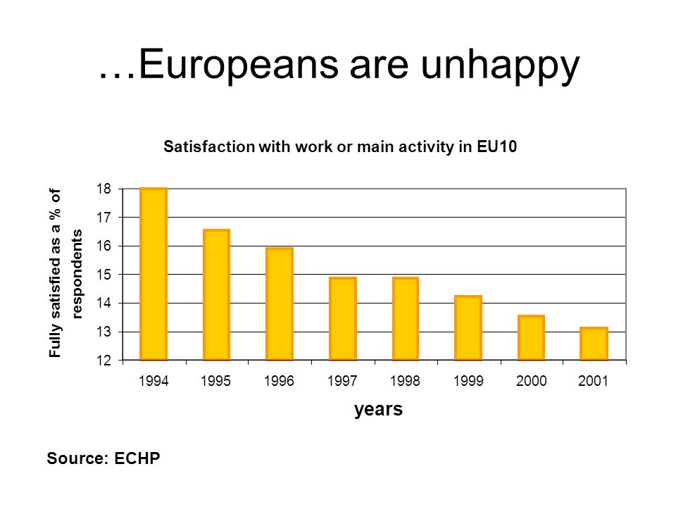 …Europeans are unhappy Satisfaction with work or main activity in EU10 12 13 14 15 16 17 18 19941995199619971998199920002001 years Fully satisfied as a % of respondents Source: ECHP