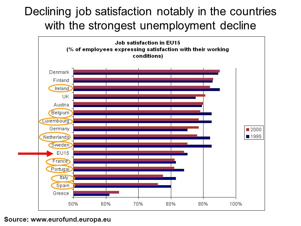 Declining job satisfaction notably in the countries with the strongest unemployment decline Source: www.eurofund.europa.eu