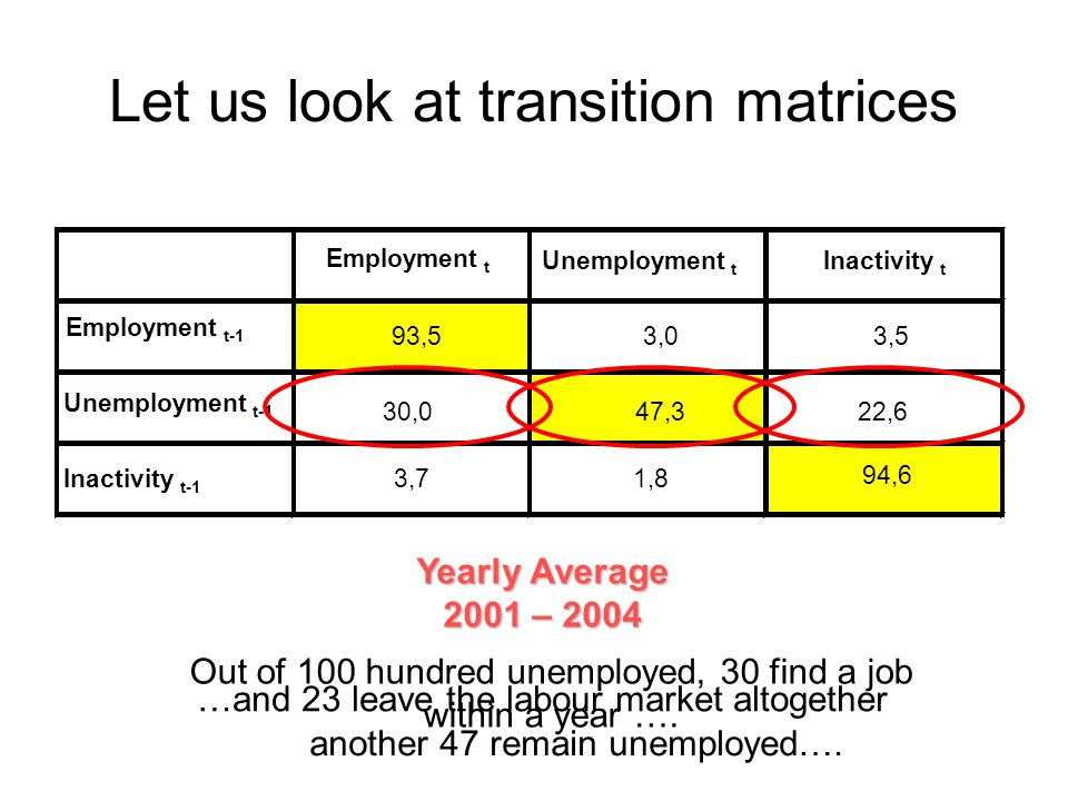 Employment t Unemployment t Inactivity t Employment t-1 94,6 Unemployment t-1 Inactivity t-1 Yearly Average 2001 – 2004 93,53,03,5 30,047,322,6 3,71,8 Let us look at transition matrices Out of 100 hundred unemployed, 30 find a job within a year ….