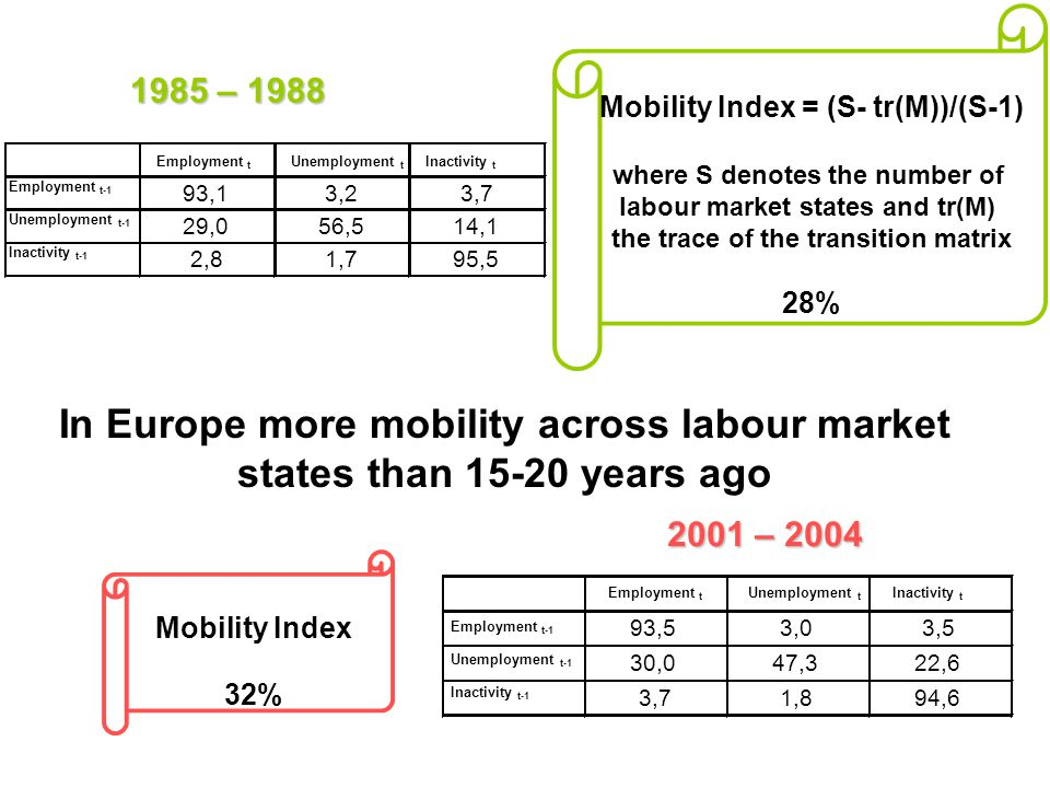 1985 – 1988 2001 – 2004 Mobility Index = (S- tr(M))/(S-1) where S denotes the number of labour market states and tr(M) the trace of the transition matrix 28% Employment t Unemployment t Inactivity t Employment t-1 93,13,23,7 Unemployment t-1 29,056,514,1 Inactivity t-1 2,81,795,5 93,53,03,5 30,047,322,6 3,71,894,6 In Europe more mobility across labour market states than 15-20 years ago Mobility Index 32% Employment t Unemployment t Inactivity t Employment t-1 Unemployment t-1 Inactivity t-1