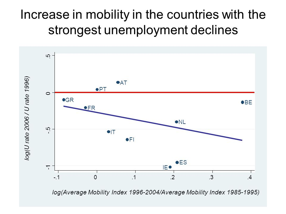 GR FR PT IT AT FI IE NL ES BE -.5 0.5 -.10.1.2.3.4 log(U rate 2006 / U rate 1996) log(Average Mobility Index 1996-2004/Average Mobility Index 1985-1995) Increase in mobility in the countries with the strongest unemployment declines