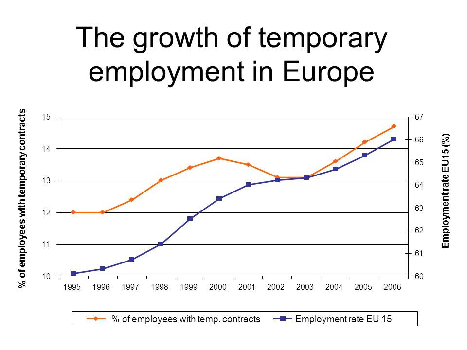 The growth of temporary employment in Europe 10 11 12 13 14 15 199519961997199819992000200120022003200420052006 % of employees with temporary contracts 60 61 62 63 64 65 66 67 Employment rate EU15 (%) % of employees with temp.