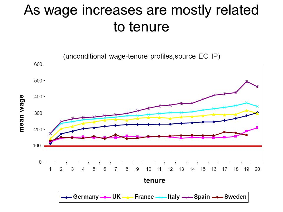 As wage increases are mostly related to tenure (unconditional wage-tenure profiles,source ECHP) 0 100 200 300 400 500 600 1234567891011121314151617181920 tenure mean wage GermanyUKFranceItalySpainSweden
