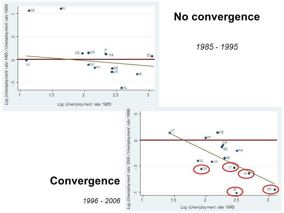 No convergence 1985 - 1995 Convergence 1996 - 2006 LU SE FI DE DK GR PT FR IT UK BE NL IE ES -.5 0.5 1 Log (Unemployment rate 1995 / Unemployment rate 1985) 11.522.53 Log (Unemployment rate 1985) AT NL DK PT UK DE BE GR SE IT IE FR FI ES -.5 0.5 Log (Unemployment rate 2006 / Unemployment rate 1996) 11.522.53 Log (Unemployment rate 1996)