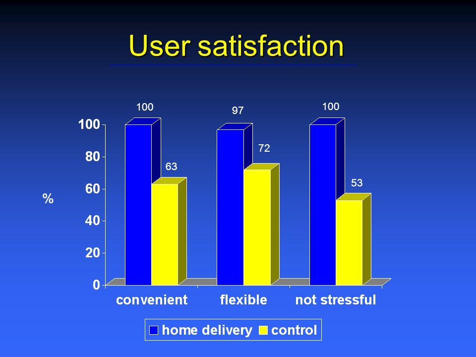 User satisfaction % 100 97 63 72 53