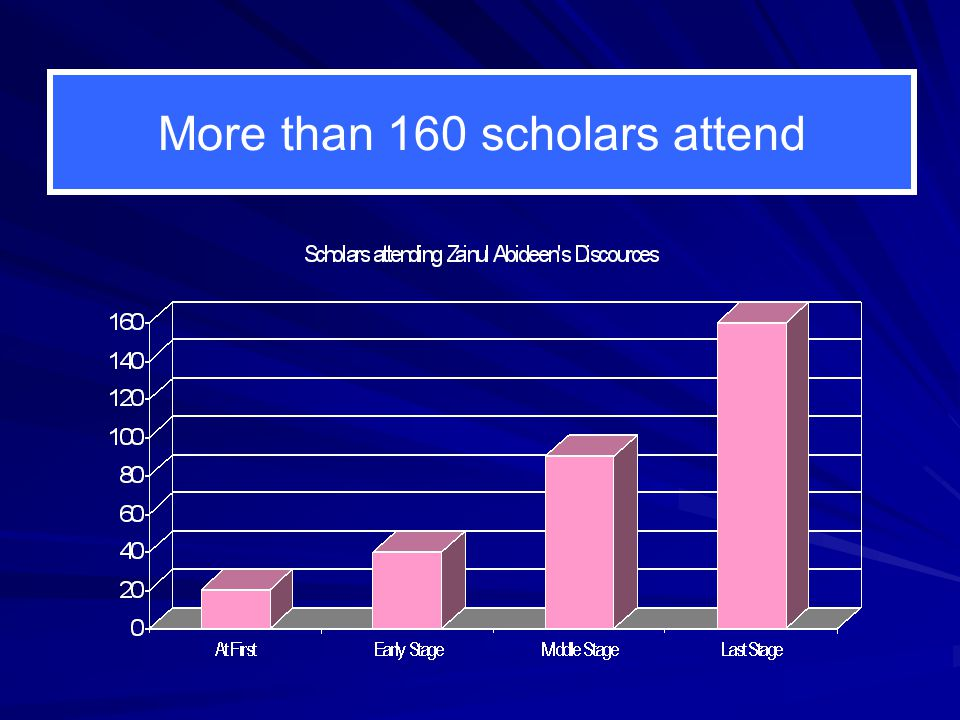 More than 160 scholars attend
