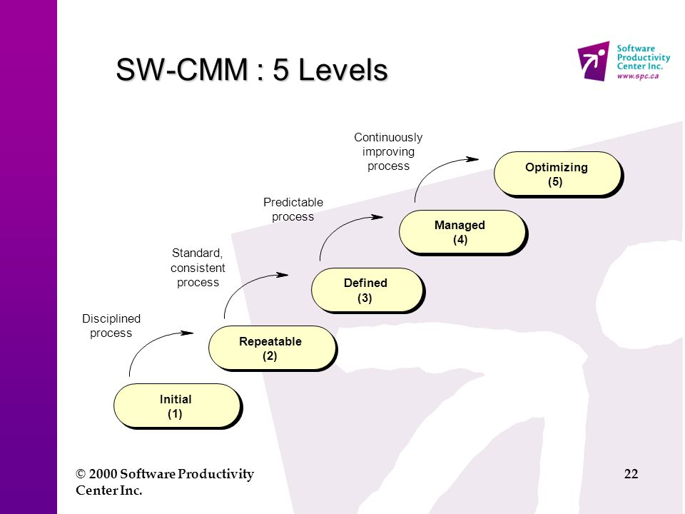 © 2000 Software Productivity Center Inc. 22 SW-CMM : 5 Levels Initial (1) Standard, consistent process Disciplined process Predictable process Continu