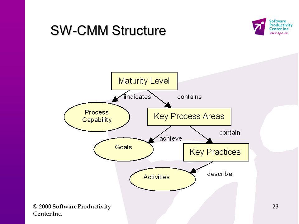 © 2000 Software Productivity Center Inc. 23 SW-CMM Structure