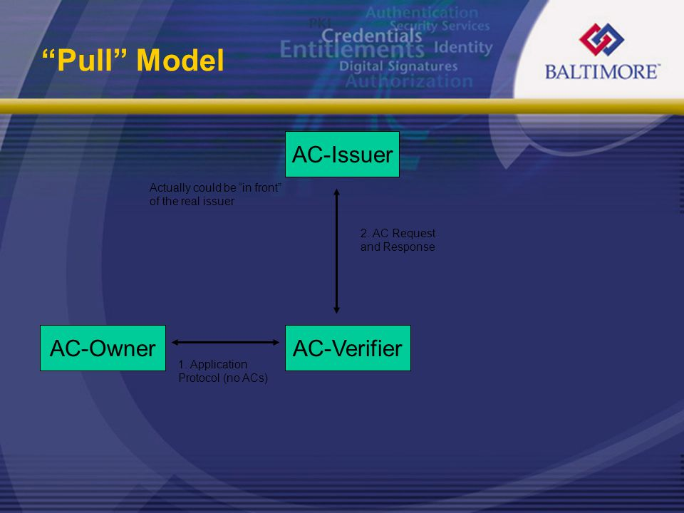 """""""Pull"""" Model AC-Issuer AC-VerifierAC-Owner 2. AC Request and Response 1. Application Protocol (no ACs) Actually could be """"in front"""" of the real issuer"""