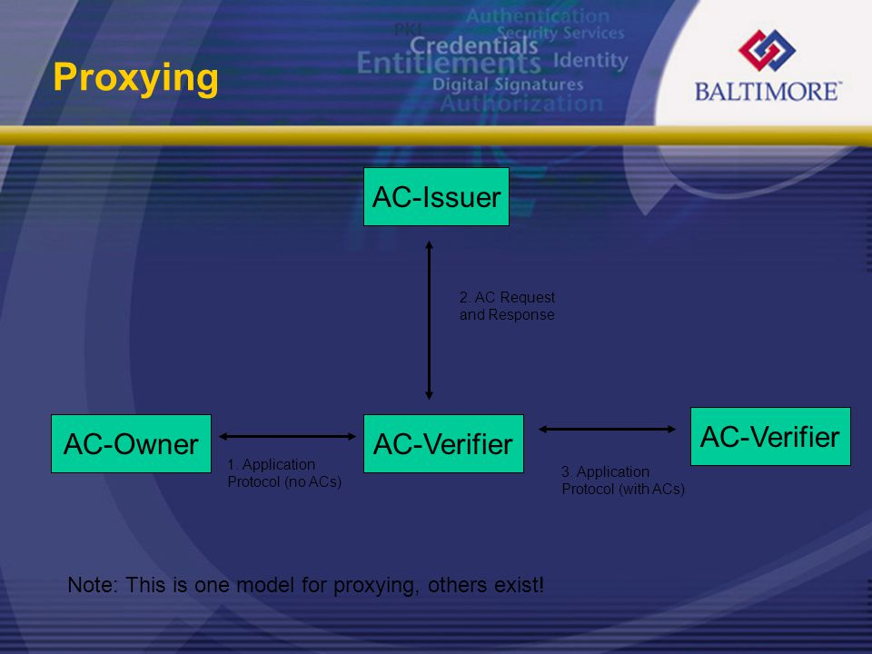 Proxying AC-Issuer AC-VerifierAC-Owner 2.AC Request and Response 3.