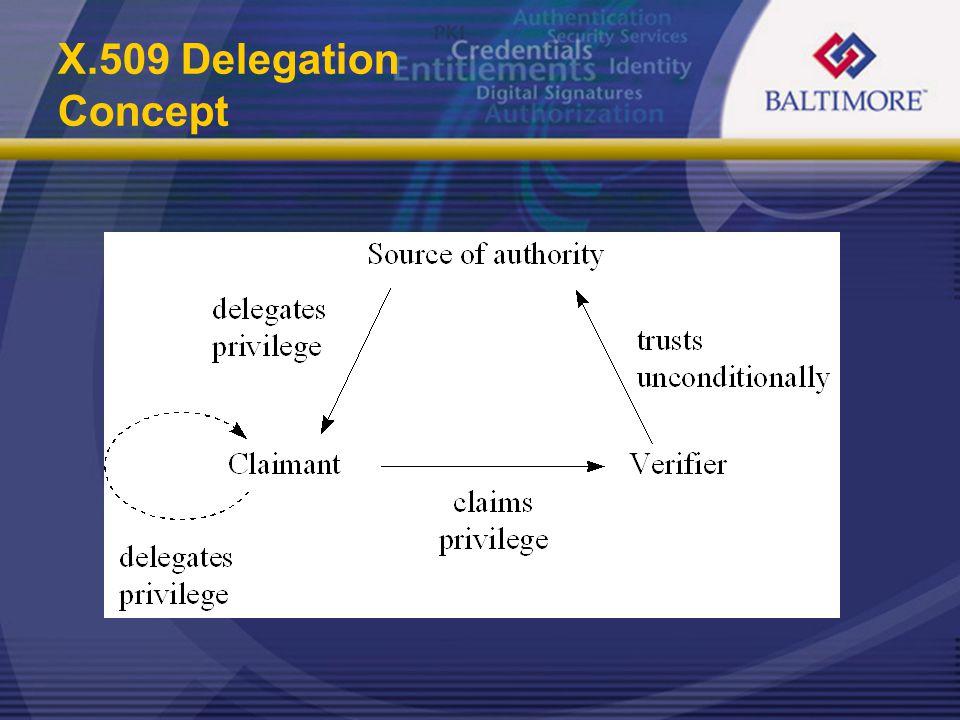 X.509 Delegation Concept