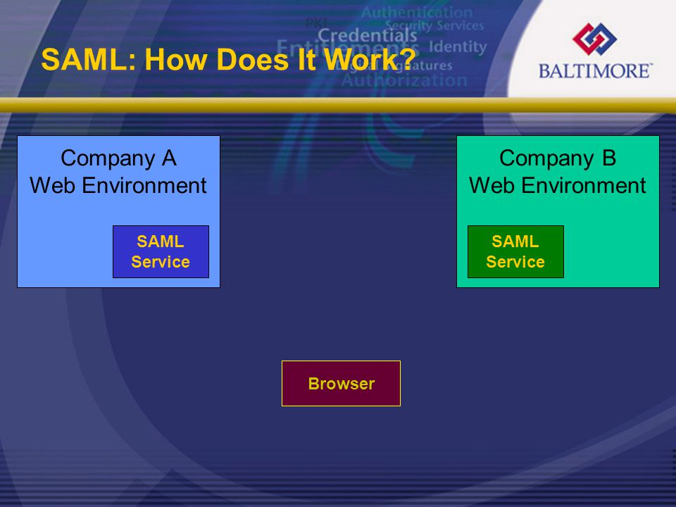 SAML: How Does It Work? Company A Web Environment SAML Service Company B Web Environment SAML Service Browser