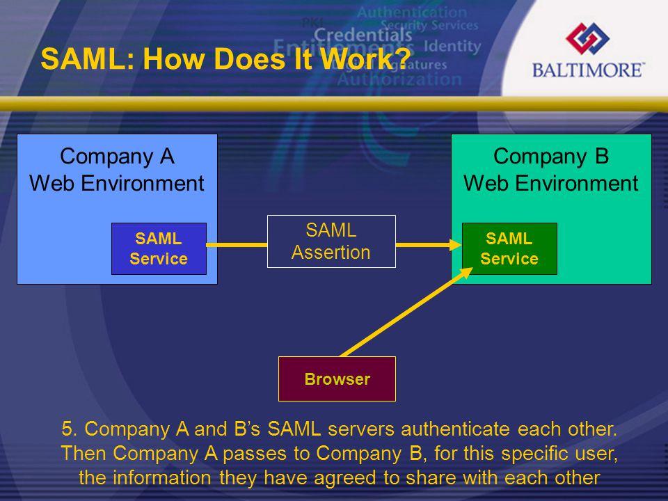 SAML: How Does It Work? Company A Web Environment SAML Service Company B Web Environment SAML Service Browser SAML Assertion 5. Company A and B's SAML