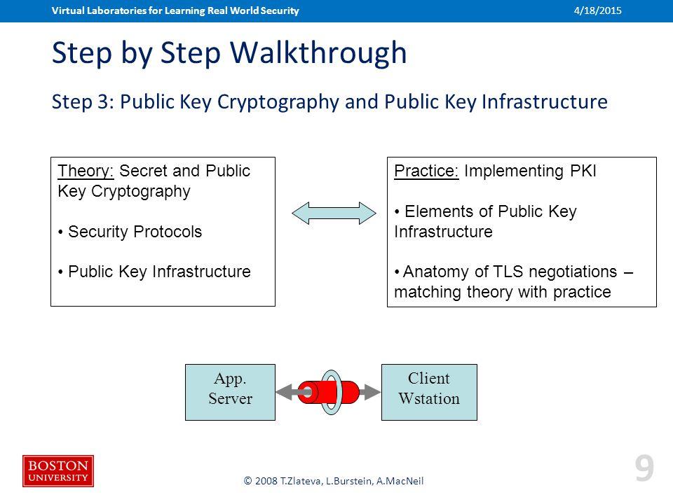Boston University Slideshow Title Goes Here © 2008 T.Zlateva, L.Burstein, A.MacNeil Step by Step Walkthrough Theory: Secret and Public Key Cryptograph