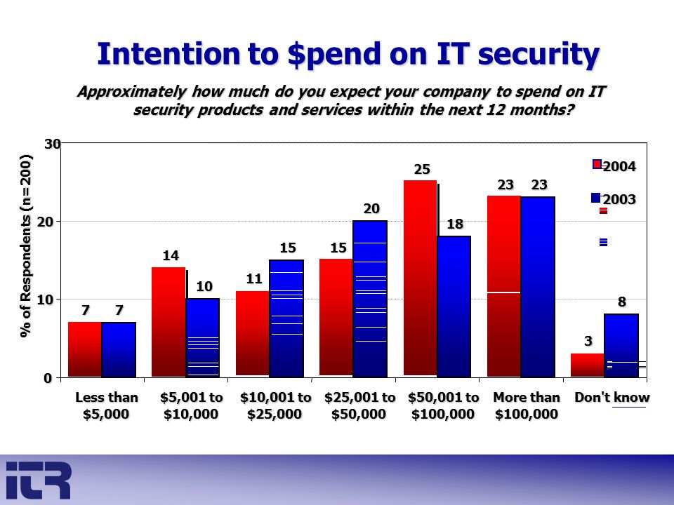 Intention to $pend on IT security Approximately how much do you expect your company to spend on IT security products and services within the next 12 m