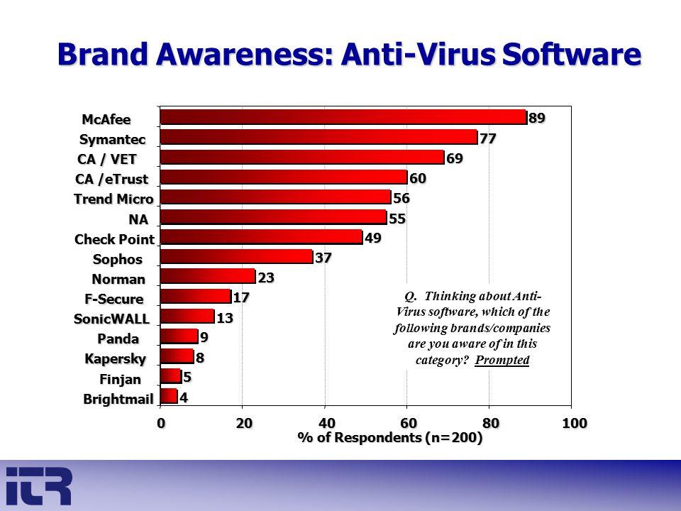 Brand Awareness: Anti-Virus Software 4 5 8 9 13 17 23 37 49 55 56 60 69 77 89 020406080100 Brightmail Finjan Kapersky Panda SonicWALL F-Secure Norman