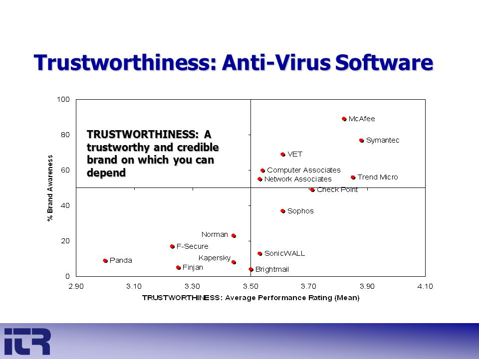 Trustworthiness: Anti-Virus Software TRUSTWORTHINESS: A trustworthy and credible brand on which you can depend