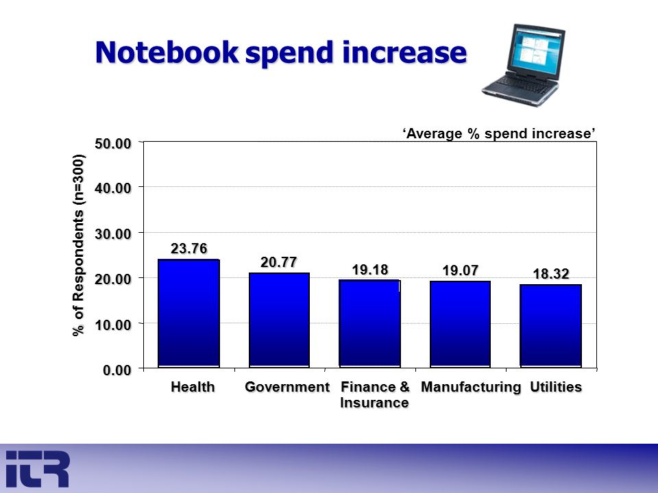 Notebook spend increase 'Average % spend increase' 23.76 20.77 19.18 19.07 18.32 0.00 10.00 20.00 30.00 40.00 50.00 HealthGovernment Finance & Insuran