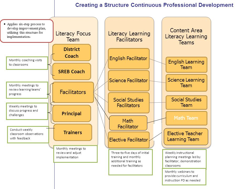 Southern Regional Education Board Content Area Literacy Learning Teams Literacy Learning Facilitators Literacy Focus Team Facilitators English Facilitator English Learning Team Science Facilitator Science Learning Team Social Studies Facilitators Social Studies Team Elective Facilitator Math Team Monthly meetings to review and adjust implementation Three-to-five days of initial training and monthly additional training as needed for facilitators Weekly instructional planning meetings led by facilitator; demonstration classrooms Weekly meetings to discuss progress and challenges Monthly webinars to provide curriculum and instruction PD as needed Conduct weekly classroom observations with feedback  Applies six-step process to develop improvement plan, utilizing this structure for implementation- Monthly coaching visits to classrooms Monthly meetings to review learning teams' progress Principal SREB Coach District Coach Trainers Creating a Structure Continuous Professional Development Math Facilitator Elective Teacher Learning Team