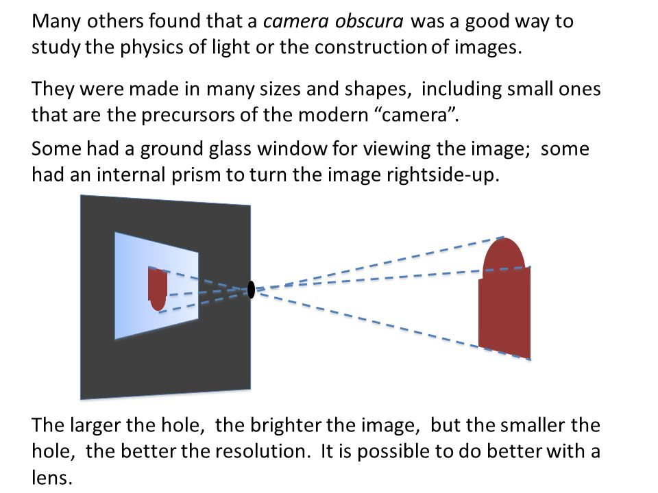 Many others found that a camera obscura was a good way to study the physics of light or the construction of images.