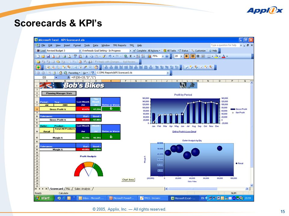 © 2005, Applix, Inc. — All rights reserved. 15 Scorecards & KPI's