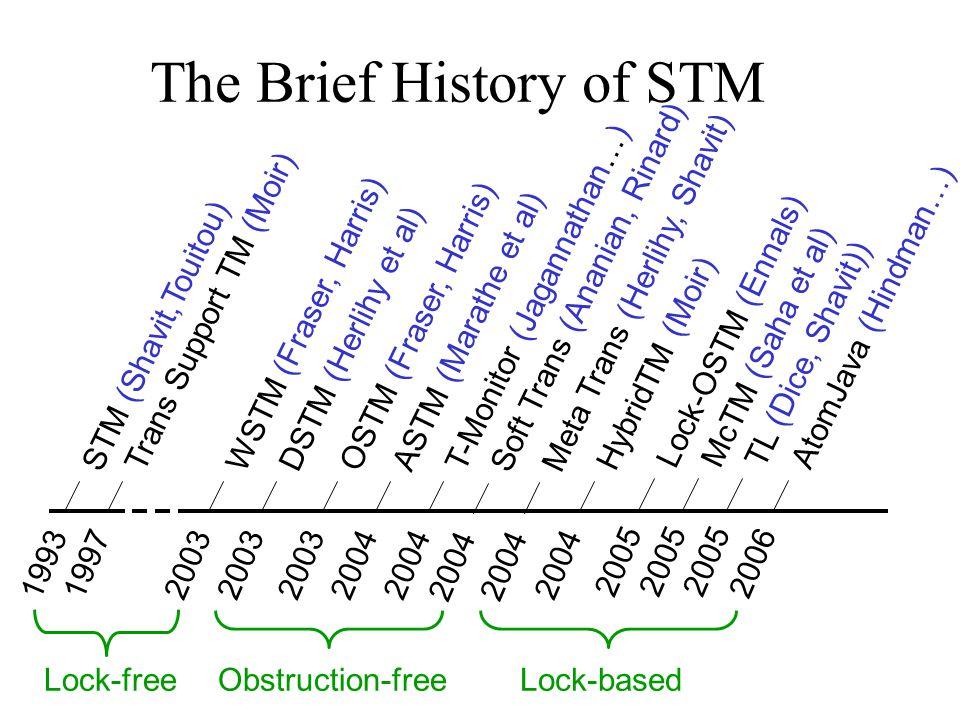 The Brief History of STM 1993 STM (Shavit,Touitou) 2003 DSTM (Herlihy et al) 2003 WSTM (Fraser, Harris) Lock-free 2003 OSTM (Fraser, Harris) 2004 ASTM (Marathe et al) 2004 T-Monitor (Jagannathan…) Obstruction-freeLock-based 2005 Lock-OSTM (Ennals) 2004 HybridTM (Moir) 2004 Meta Trans (Herlihy, Shavit) 2005 McTM (Saha et al) 2006 AtomJava (Hindman…) 1997 Trans Support TM (Moir) 2005 TL (Dice, Shavit)) 2004 Soft Trans (Ananian, Rinard)