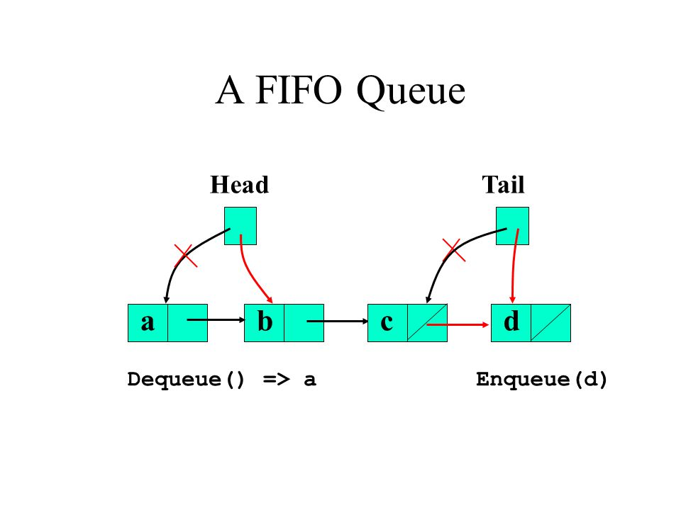 A FIFO Queue bcd TailHead a Enqueue(d)Dequeue() => a
