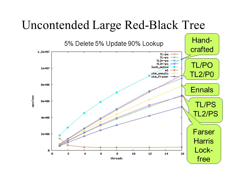 Uncontended Large Red-Black Tree 5% Delete 5% Update 90% Lookup Hand- crafted TL/PS TL2/PS TL/PO TL2/P0 Ennals Farser Harris Lock- free