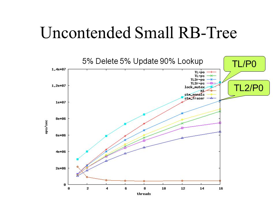 Uncontended Small RB-Tree 5% Delete 5% Update 90% Lookup TL/P0 TL2/P0