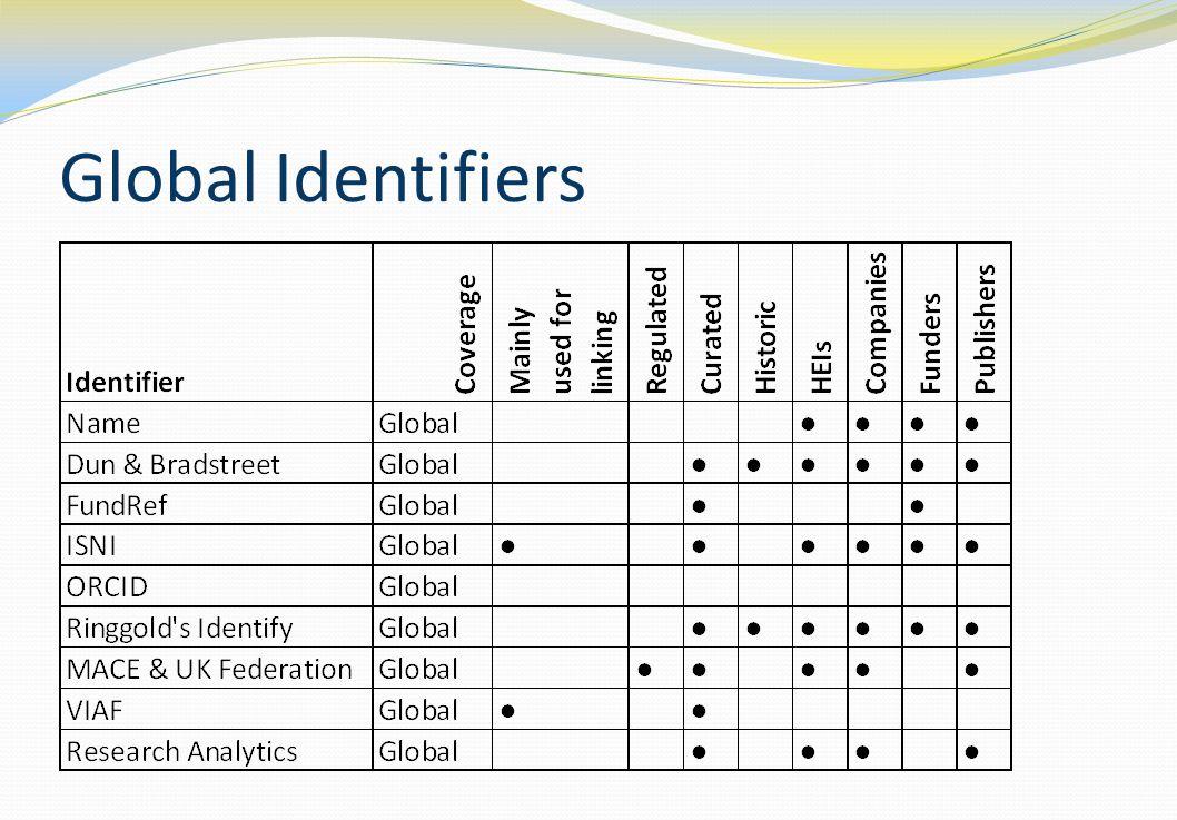 Global Identifiers