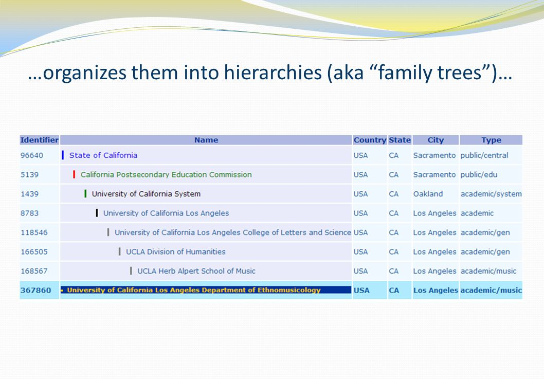 …organizes them into hierarchies (aka family trees )…