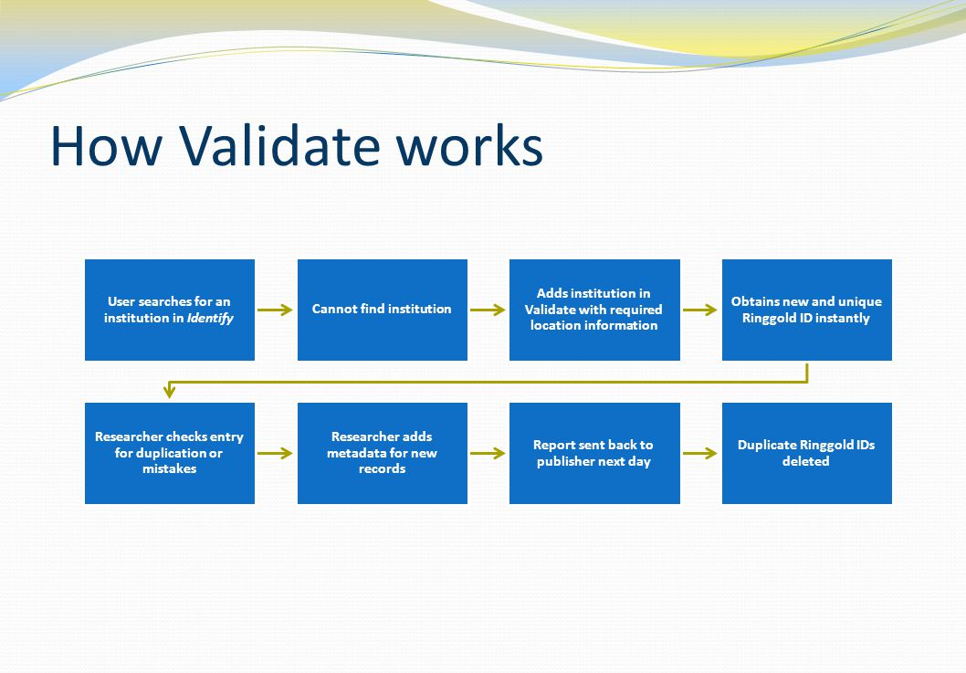 How Validate works User searches for an institution in Identify Cannot find institution Adds institution in Validate with required location information Obtains new and unique Ringgold ID instantly Researcher checks entry for duplication or mistakes Researcher adds metadata for new records Report sent back to publisher next day Duplicate Ringgold IDs deleted