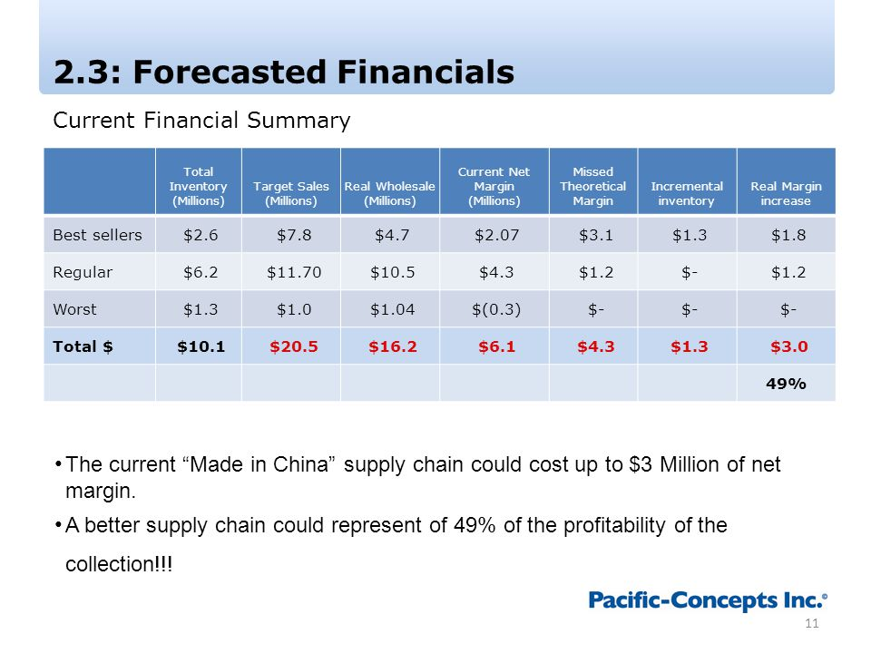 2.3: Forecasted Financials 11 The current Made in China supply chain could cost up to $3 Million of net margin.