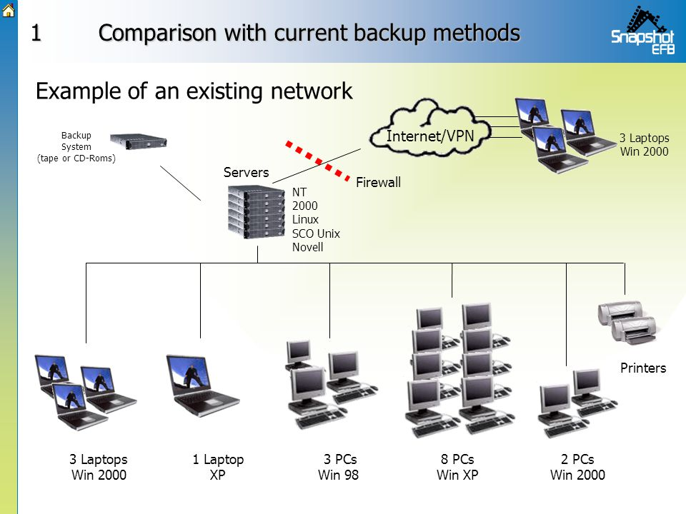 1Comparison with current backup methods Example of an existing network 3 Laptops Win 2000 Backup System (tape or CD-Roms) 3 PCs Win 98 1 Laptop XP 8 PCs Win XP 2 PCs Win 2000 Internet/VPN Firewall Servers NT 2000 Linux SCO Unix Novell Printers 3 Laptops Win 2000