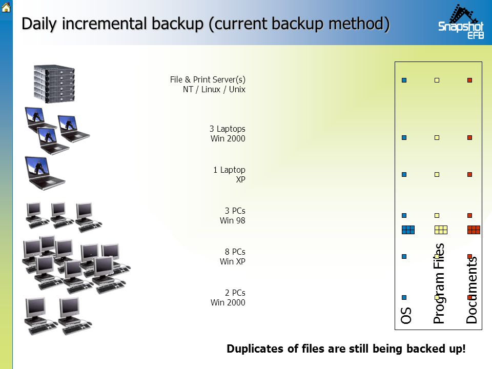 Daily incremental backup (current backup method) OS Program Files Documents File & Print Server(s) NT / Linux / Unix 3 Laptops Win 2000 1 Laptop XP 3 PCs Win 98 8 PCs Win XP 2 PCs Win 2000 Duplicates of files are still being backed up!