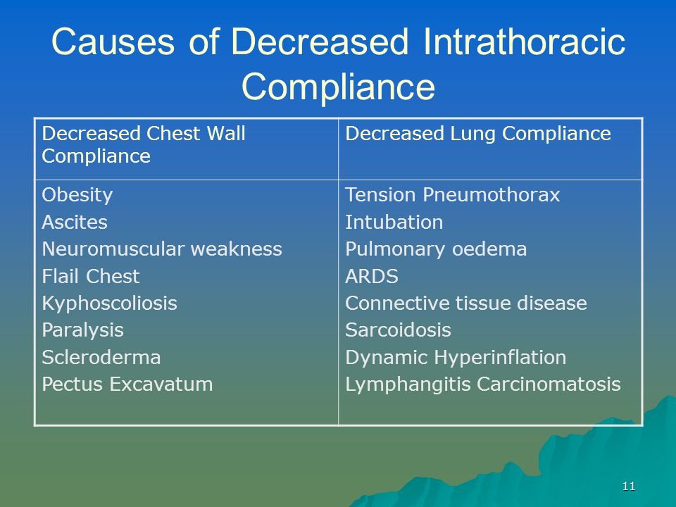 11 Causes of Decreased Intrathoracic Compliance Decreased Chest Wall Compliance Decreased Lung Compliance Obesity Ascites Neuromuscular weakness Flail