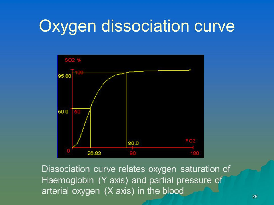 28 Oxygen dissociation curve Dissociation curve relates oxygen saturation of Haemoglobin (Y axis) and partial pressure of arterial oxygen (X axis) in