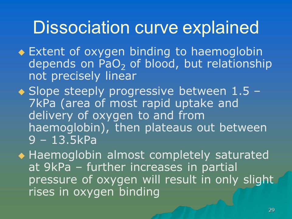 29 Dissociation curve explained   Extent of oxygen binding to haemoglobin depends on PaO 2 of blood, but relationship not precisely linear   Slope steeply progressive between 1.5 – 7kPa (area of most rapid uptake and delivery of oxygen to and from haemoglobin), then plateaus out between 9 – 13.5kPa   Haemoglobin almost completely saturated at 9kPa – further increases in partial pressure of oxygen will result in only slight rises in oxygen binding