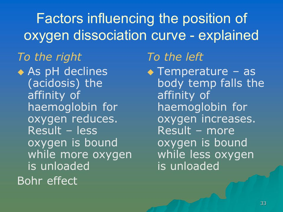 33 Factors influencing the position of oxygen dissociation curve - explained To the right   As pH declines (acidosis) the affinity of haemoglobin for oxygen reduces.