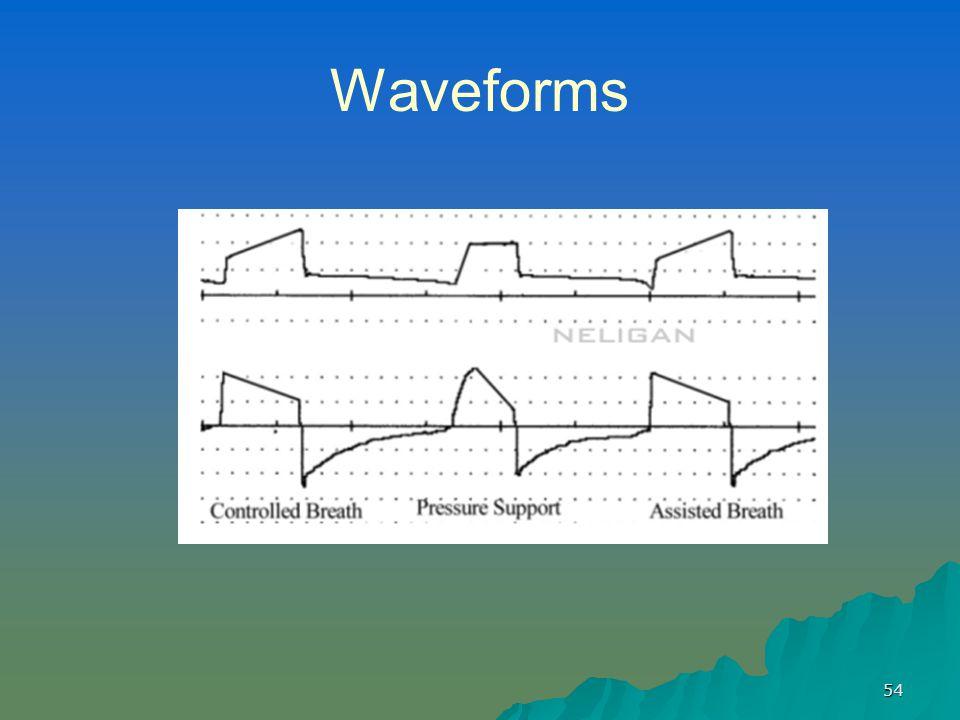 54 Waveforms